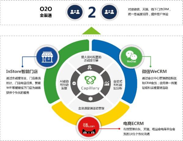 O2O全渠道产品