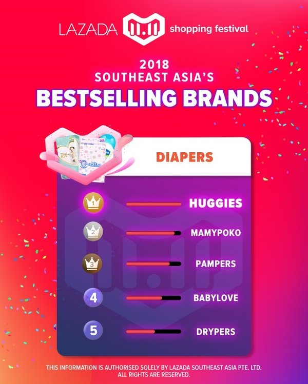 Lazada 11.11 Shopping Festival, 2018 Southeast Asia's Bestselling Brands: Diapers