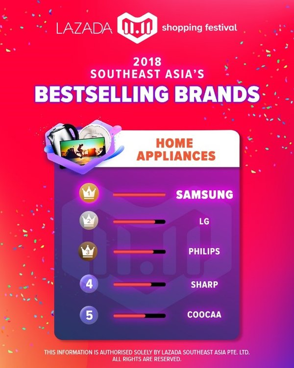 Lazada 11.11 Shopping Festival, 2018 Southeast Asia's Bestselling Brands: Home Appliances