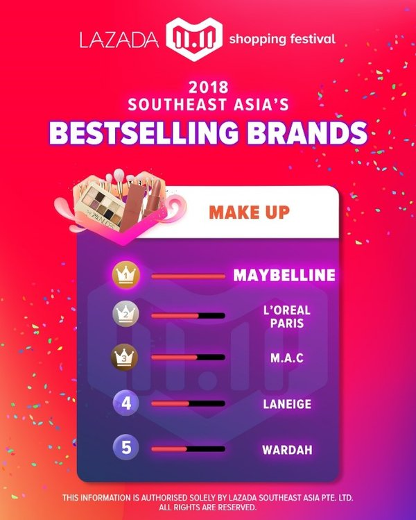 Lazada 11.11 Shopping Festival, 2018 Southeast Asia's Bestselling Brands: Make Up