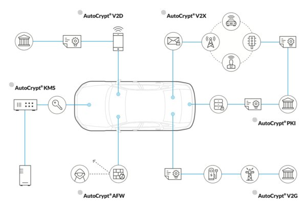 Penta Security debuts V2G security solution for e-mobility market to secure electric vehicle charging