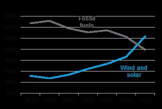 彭博新能源财经:发展中国家勇当全球清洁能源的领导者
