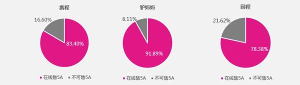 驴妈妈发布《中国旅游电子门票2018年度研究报告》