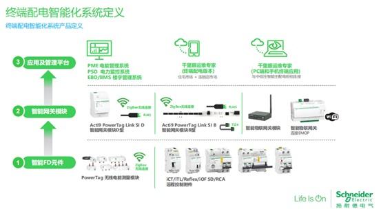终端配电智能化系统定义