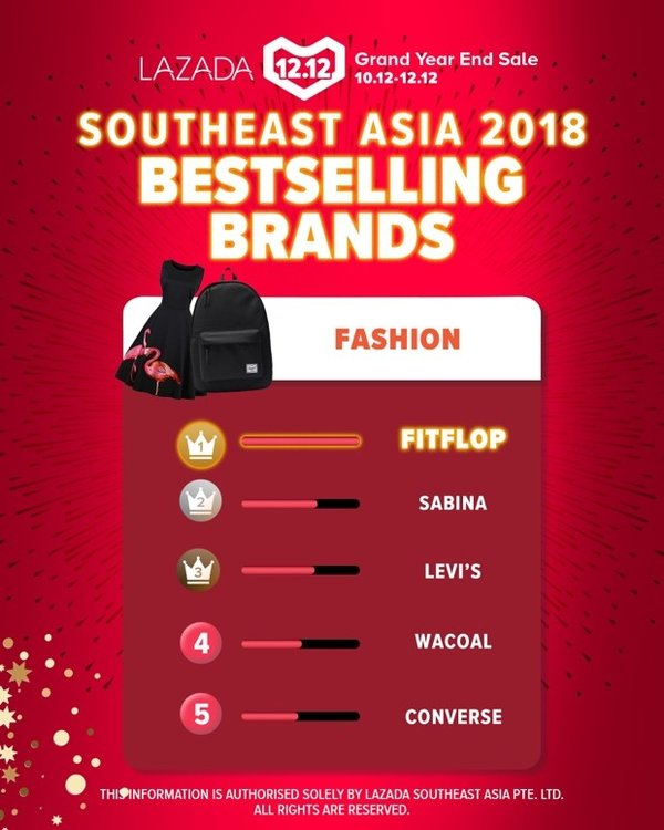 Southeast Asia 2018 Bestselling Brands in Fashion - FITFLOP