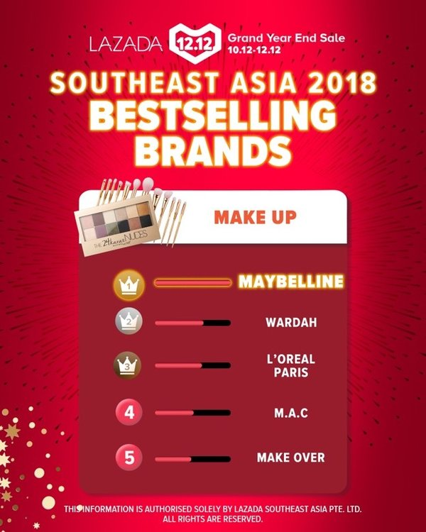 Southeast Asia 2018 Bestselling Brands in Make Up - MAYBELLINE