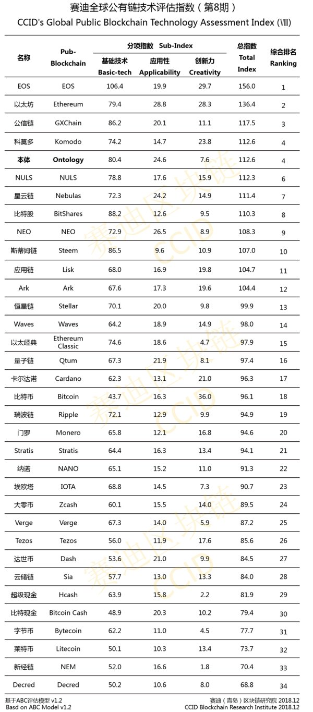 公信宝正式走向社区化治理 GXChain位赛迪公有链评估榜单全球前三