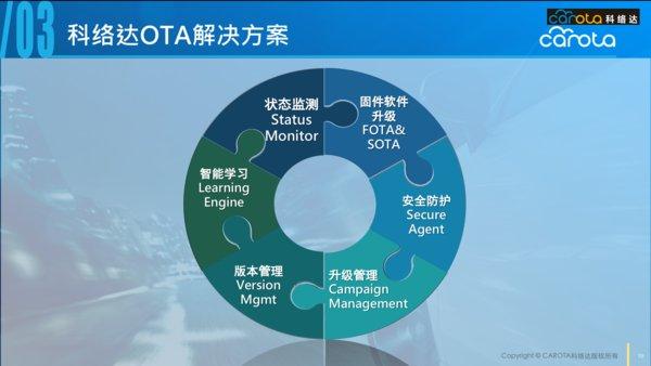 科络达OTA解决方案