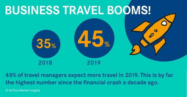 45 % of travel managers expect more travel in 2019 according to the AirPlus Market Insights