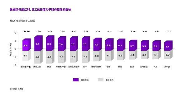 埃森哲研究:善用员工数据利于企业增长
