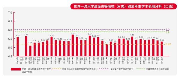 2018中国大陆地区雅思考生学术表现白皮书发布