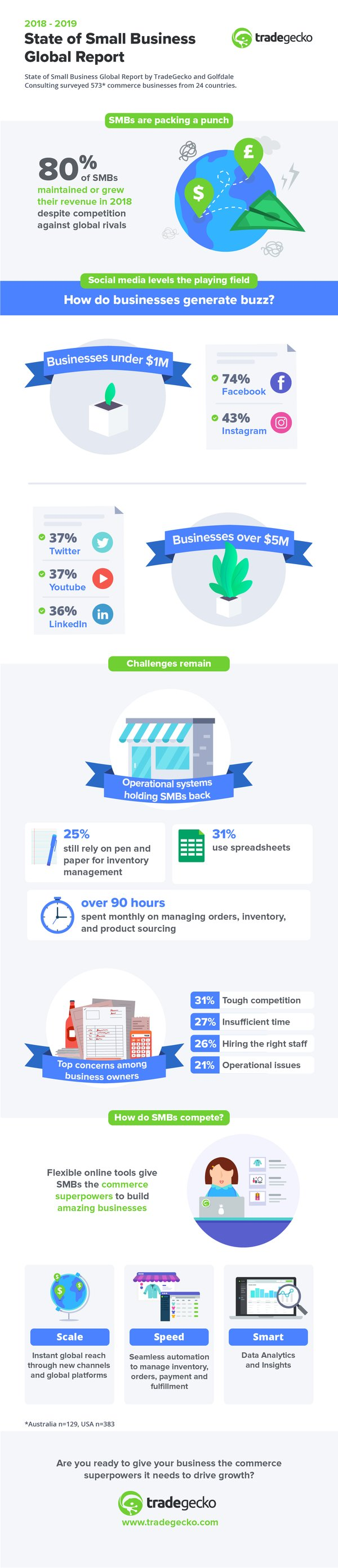 TradeGecko State of Small Business Infographic