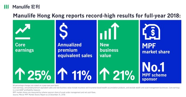 Manulife Hong Kong reports record-high results for fourth quarter and full-year 2018
