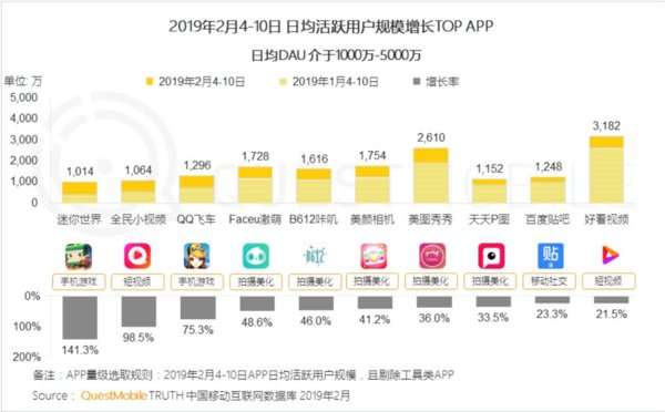 QuestMobile Chinese New Year Report: The Meitu App and BeautyCam Both Rank Top Ten for DAU Growth