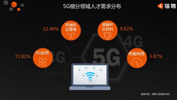 猎聘发布《2019年中国5G人才需求大数据报告》