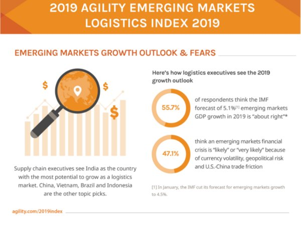 Agility Announces Southeast Asian Countries Top Annual Logistics