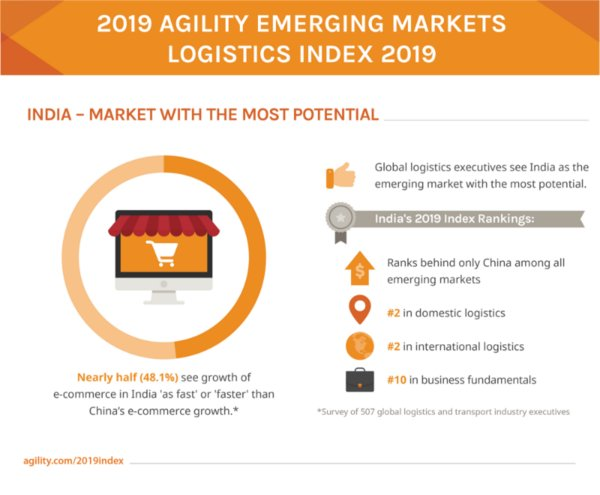 AEMLI 2019 India Market with the most potential