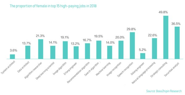 The proportion of female in top 15 high-paying jobs in 2018