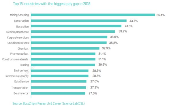 Top 15 industries with the biggest pay gap in 2018