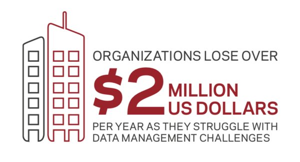 Data Management Challenges Cost Organizations US$2 Million a Year, Reveals Veritas Research