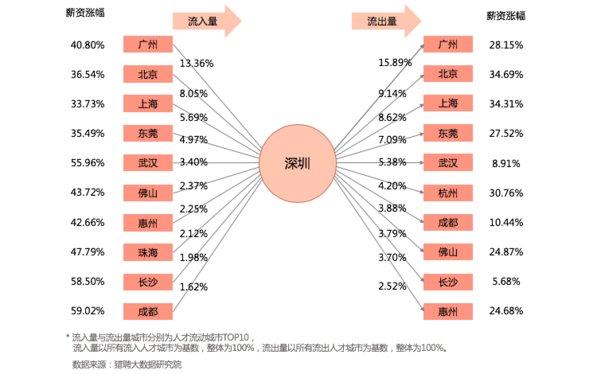 薪资涨幅-深圳 / 人才流入、流出量