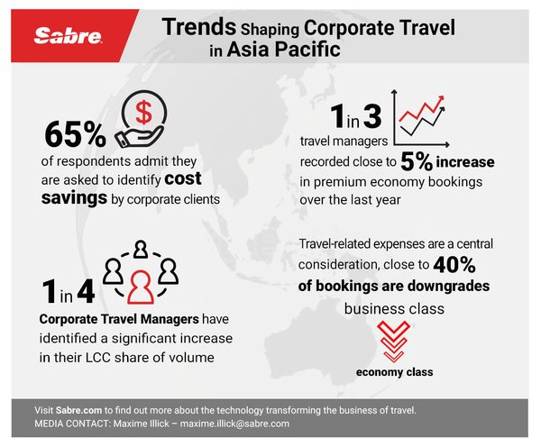 Sabre Corporate Travel Survey Reveals Trends Shaping Booking Behaviour in Asia Pacific