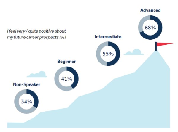 华尔街英语发布全球英语研究报告:学英语会提高收入和幸福水平