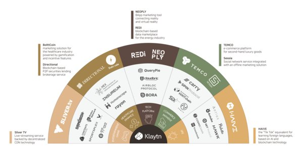 Kakao's Blockchain Project 'Klaytn' Announces 8 New Initial Service Partners to Drive Mainstream Adoption of Blockchain