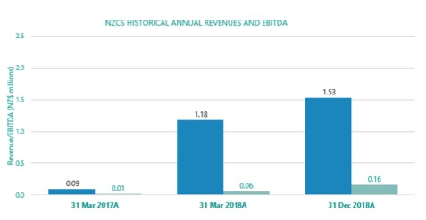 NZCS Historical Annual Revenues and EBITDA.