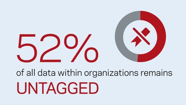 52% of all data within organizations remain untagged