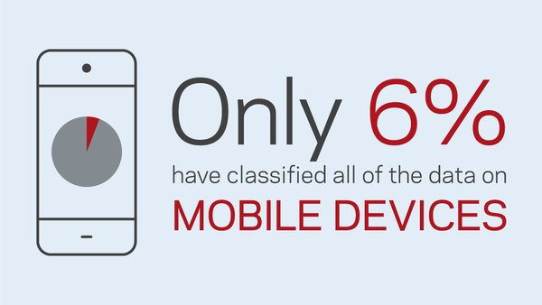 Only 6% have classified all of the data on mobile devices