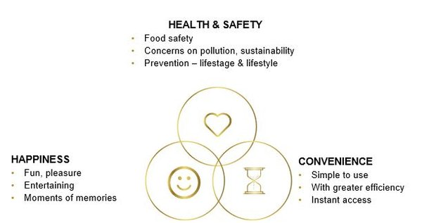 Consumer trends and focuses have shifted to reflect these three needs around health and safety, convenience, and happiness.