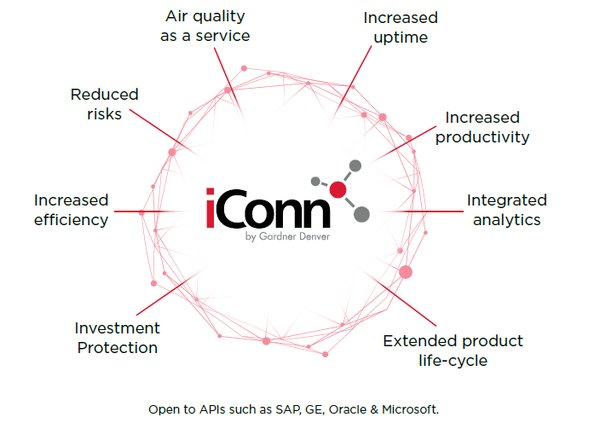 Gardner Denver iConn opens to APIs such as SAP, GE, Oracle & Microsoft
