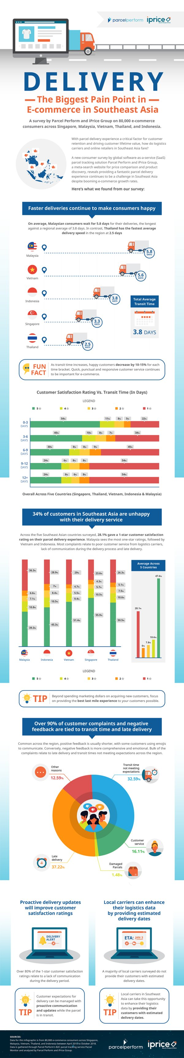 New Survey: Delivery Experience in Southeast Asia