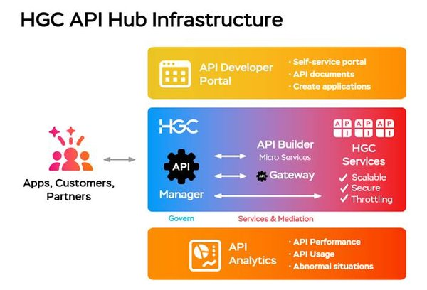 HGC launches new API hub to further advance digital transformation