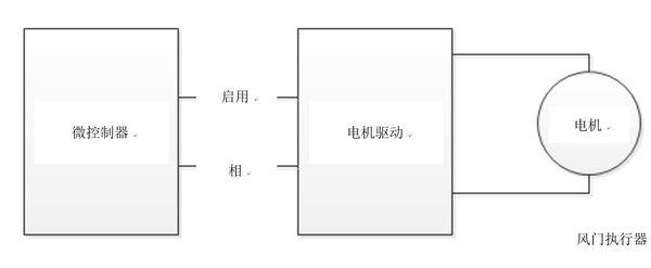 图3:直接控制电机驱动器的微控制器