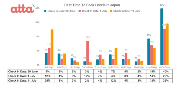 Best Time to Book Hotels in Japan