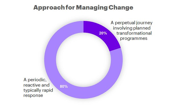 Approach for Managing Change