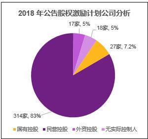 图五 2018年公告股权激励计划公司分析