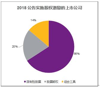 图七 2018公告实施股权激励的上市公司