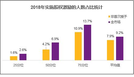图十 2018年实施股权激励的人数占比统计