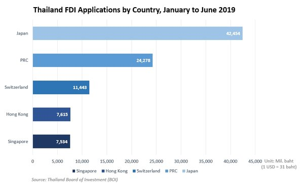 FDI Applications More Than Doubled in First Half of 2019, Thailand BOI says