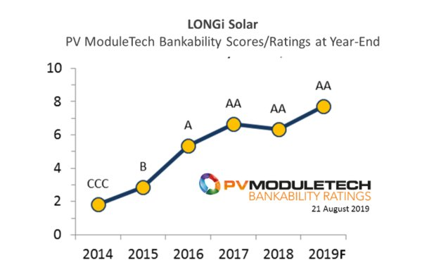 LONGi Solar achieves top-performing AA-rating status in new PV ModuleTech Bankability rankings