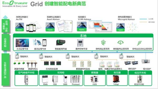 EcoStruxure电网
