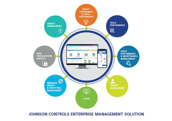 Johnson Controls Enterprise Management 2.0 platform utilizes artificial intelligence (AI) and machine learning technologies to help customers meet sustainability goals and achieve productivity gains.