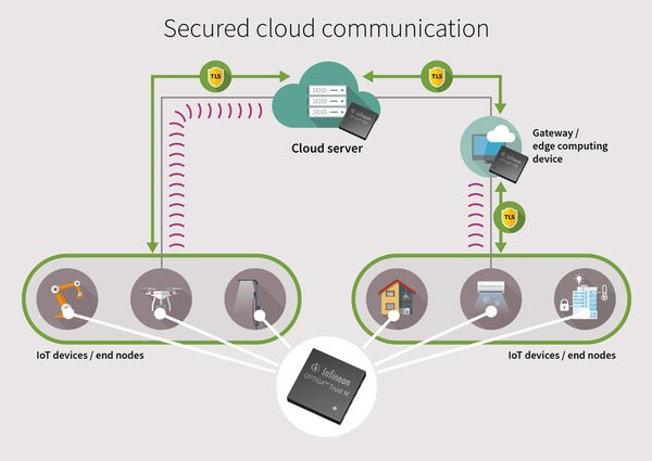 Infineon OPTIGA(TM) Trust M improves the security and performance of cloud connected devices and services