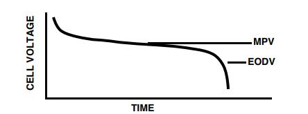 """图3:锂离子电池的电池放电曲线样本;典型的平均点电压为3.6V,放电终止电压为3V(来源:""""可充电电池的特性"""")"""