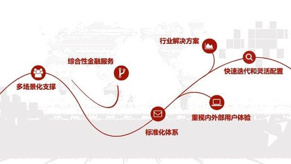 新供应链系统建设原则
