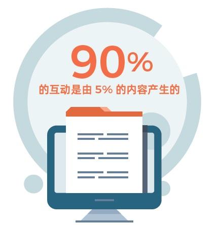 根据《福布斯》调查显示,品牌90%的传播互动是由5%的内容产生的