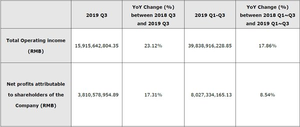 Hikvision Q3 2019 financial results